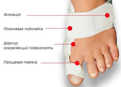 Рекомендации если на ноге растет косточка
