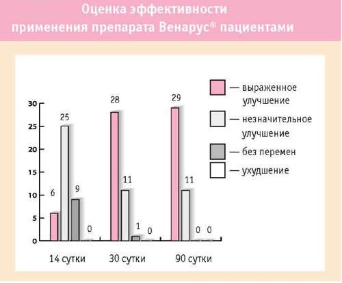 Эффективность лекарства от варикоза