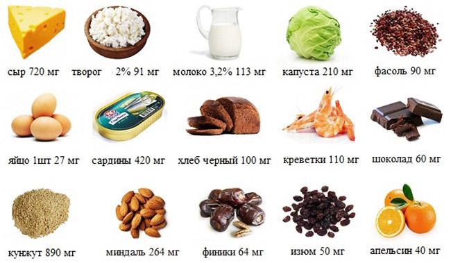 Содержание кальция в продуктах