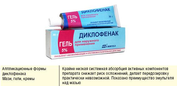 Использование Диклофенака
