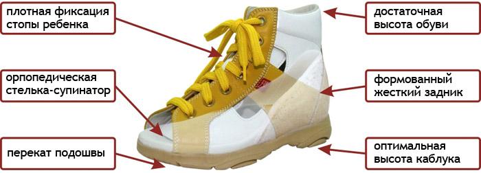 Какую обувь подобрать