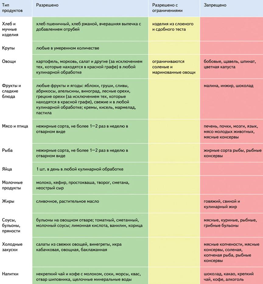 Особенности и правила питания при течении подагры