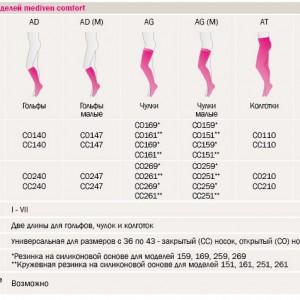 Таблица моделей