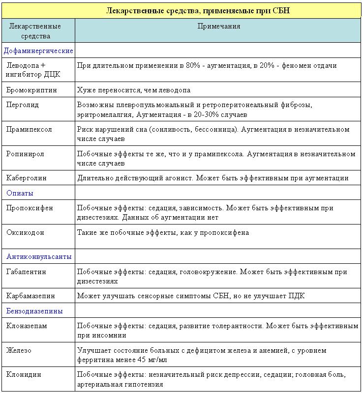 Применяемые лекарства
