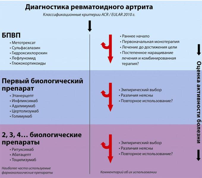 Способы диагностики